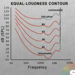 Equal loudness contour